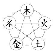 chinese-medicine-elements